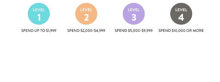 Levels 1-4.