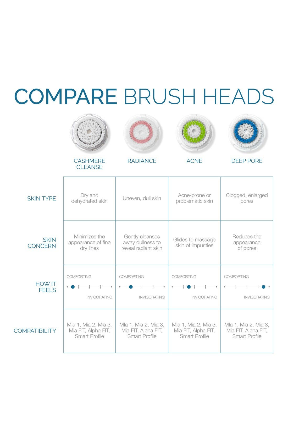 Alternate Image 3  - CLARISONIC 'Cashmere Cleanse' Luxury Face Brush Head