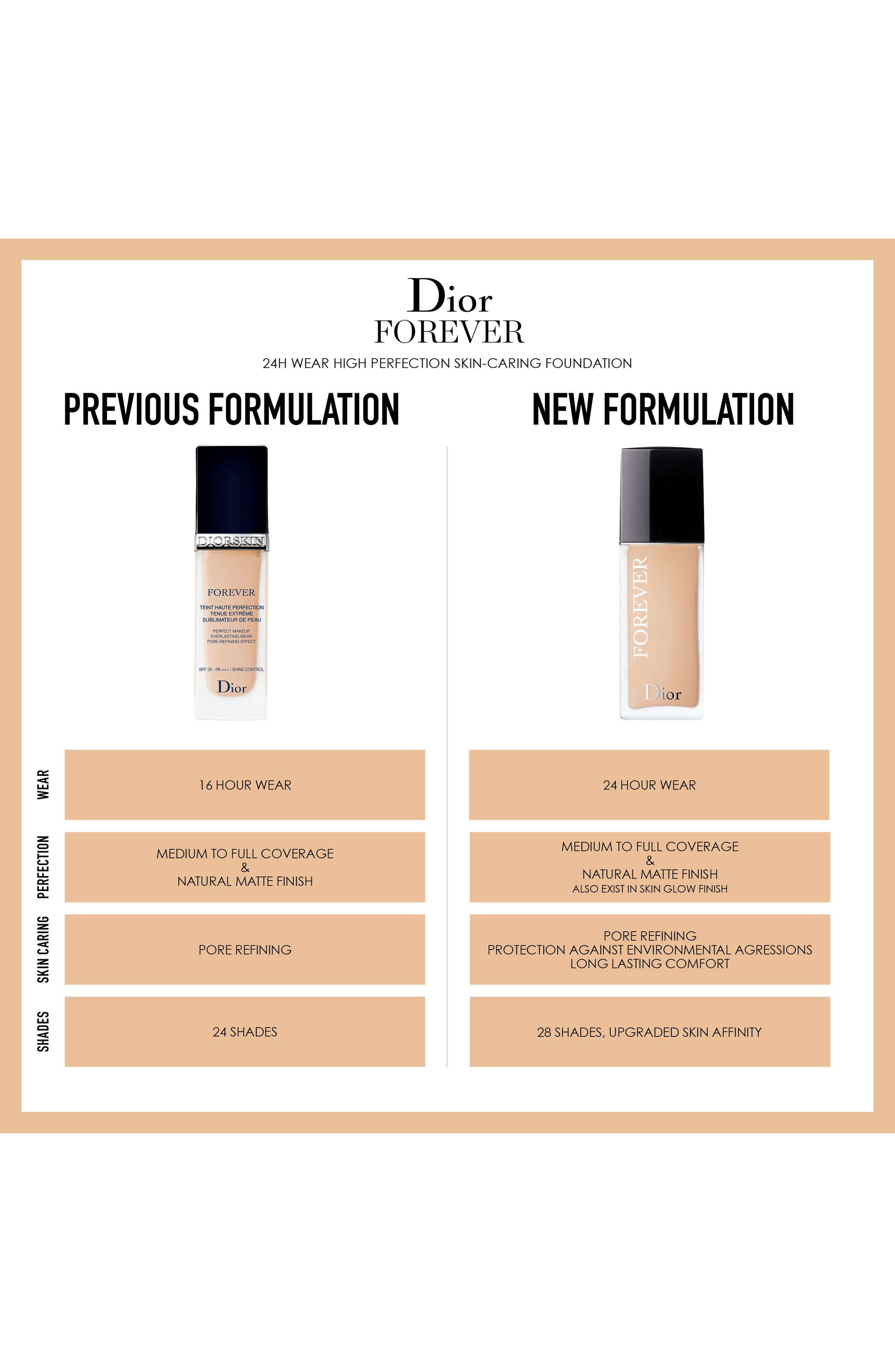Forever Wear High Perfection Skin-Caring Matte Foundation SPF 35,                             Alternate thumbnail 8, color,                             1 NEUTRAL