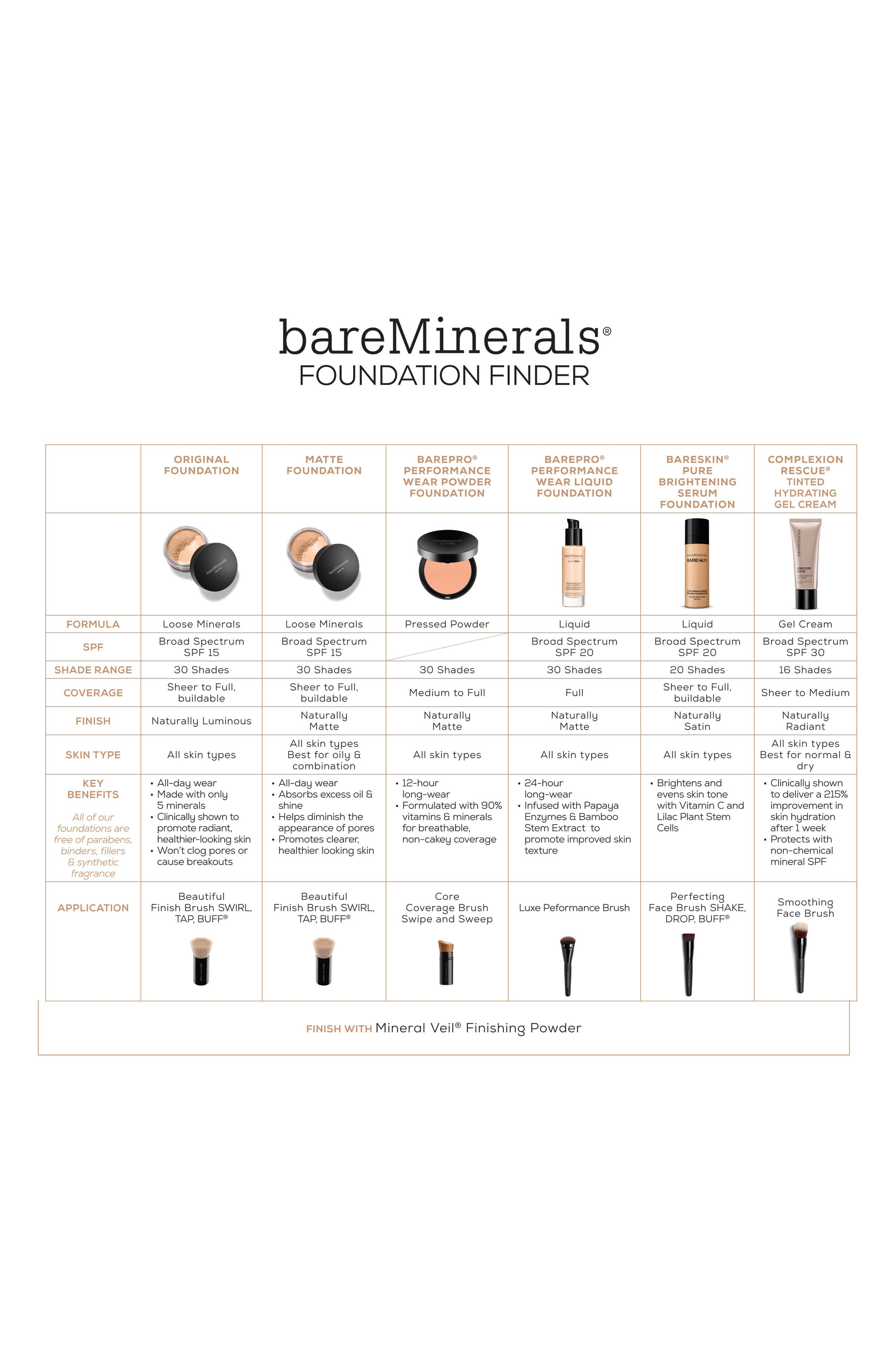 bareSkin<sup>®</sup> Pure Brightening Serum Foundation Broad Spectrum SPF 20,                             Alternate thumbnail 2, color,                             02 BARE SHELL