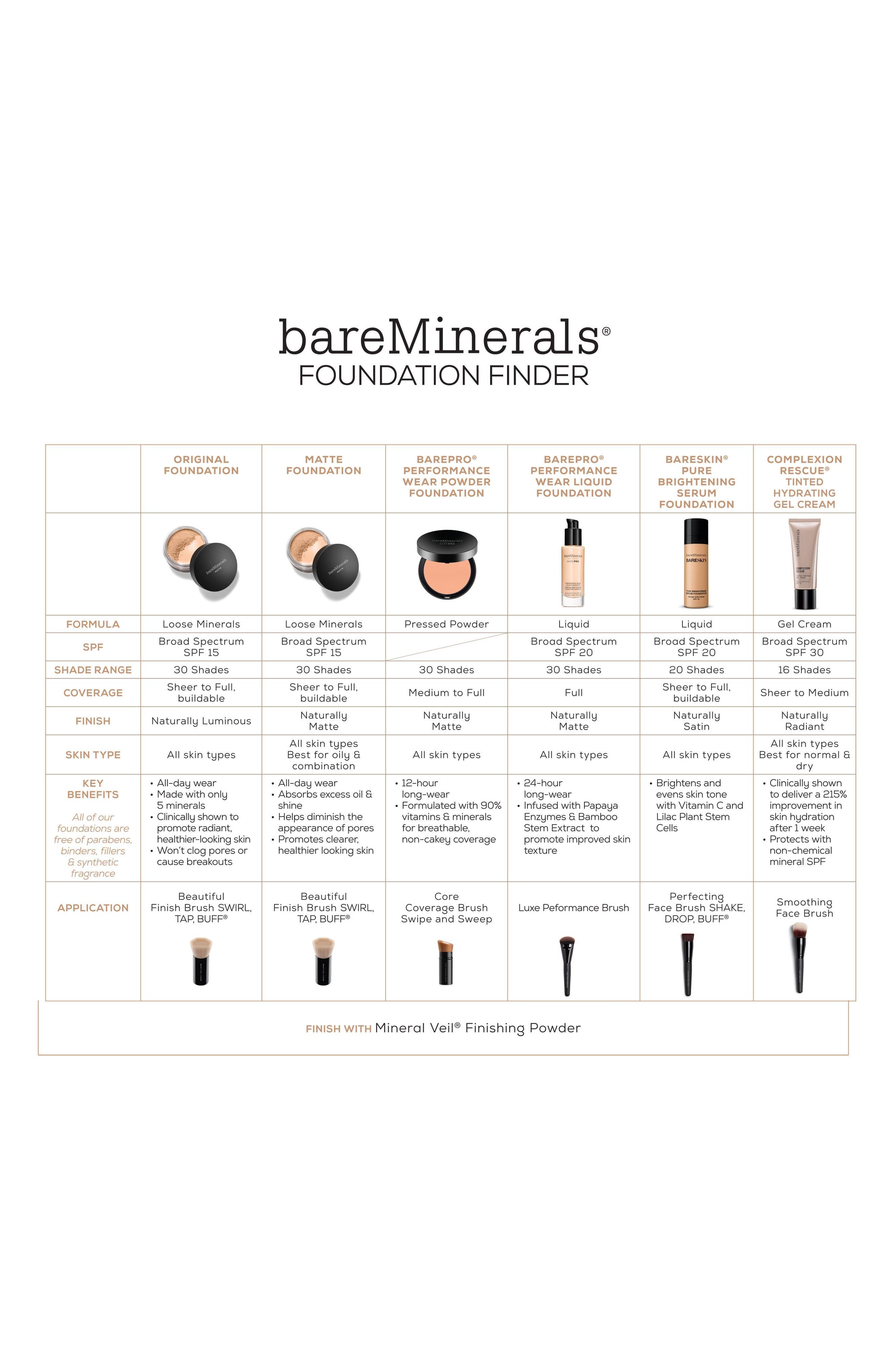 BarePro<sup>®</sup> Performance Wear Liquid Foundation,                             Alternate thumbnail 4, color,                             25 HAZELNUT