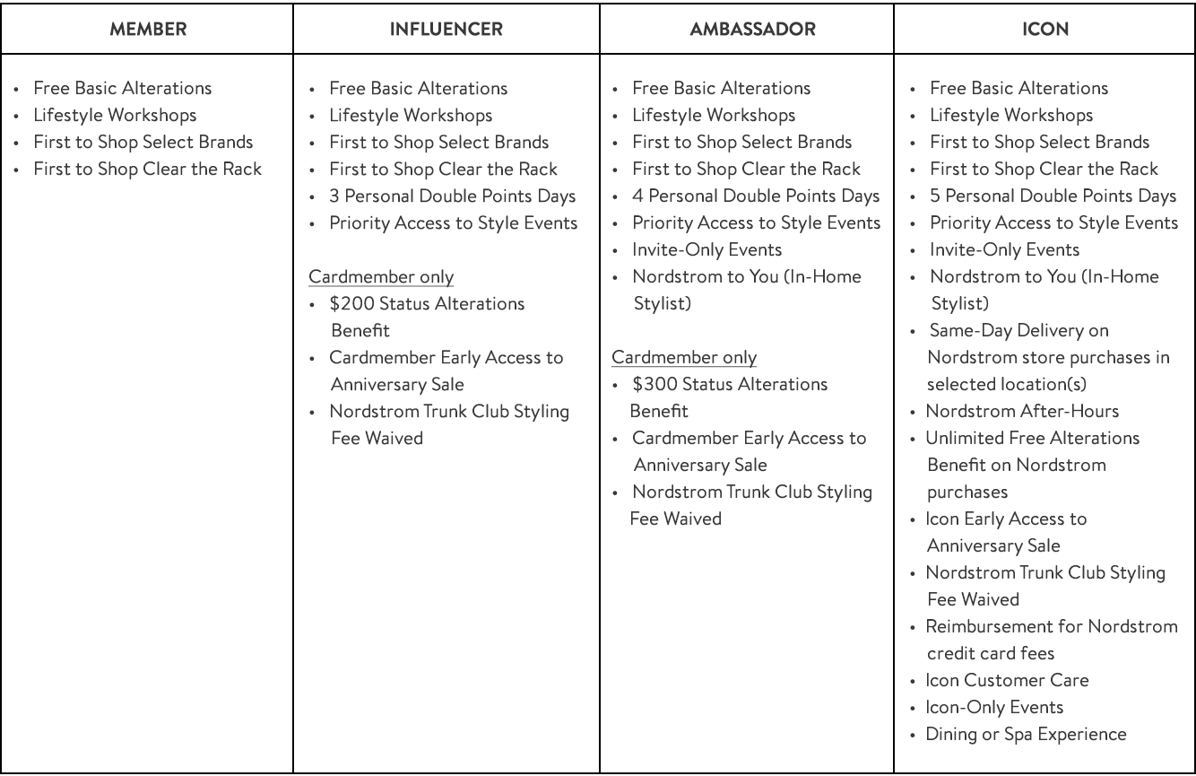 Annual benefits for each member status.