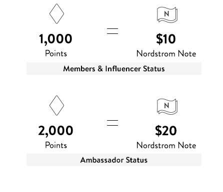 Members & Influencer Status: 1,000 Points=$10 Nordstrom Note. Ambassador Status: 2,000 Points=$20 Nordstrom Note.
