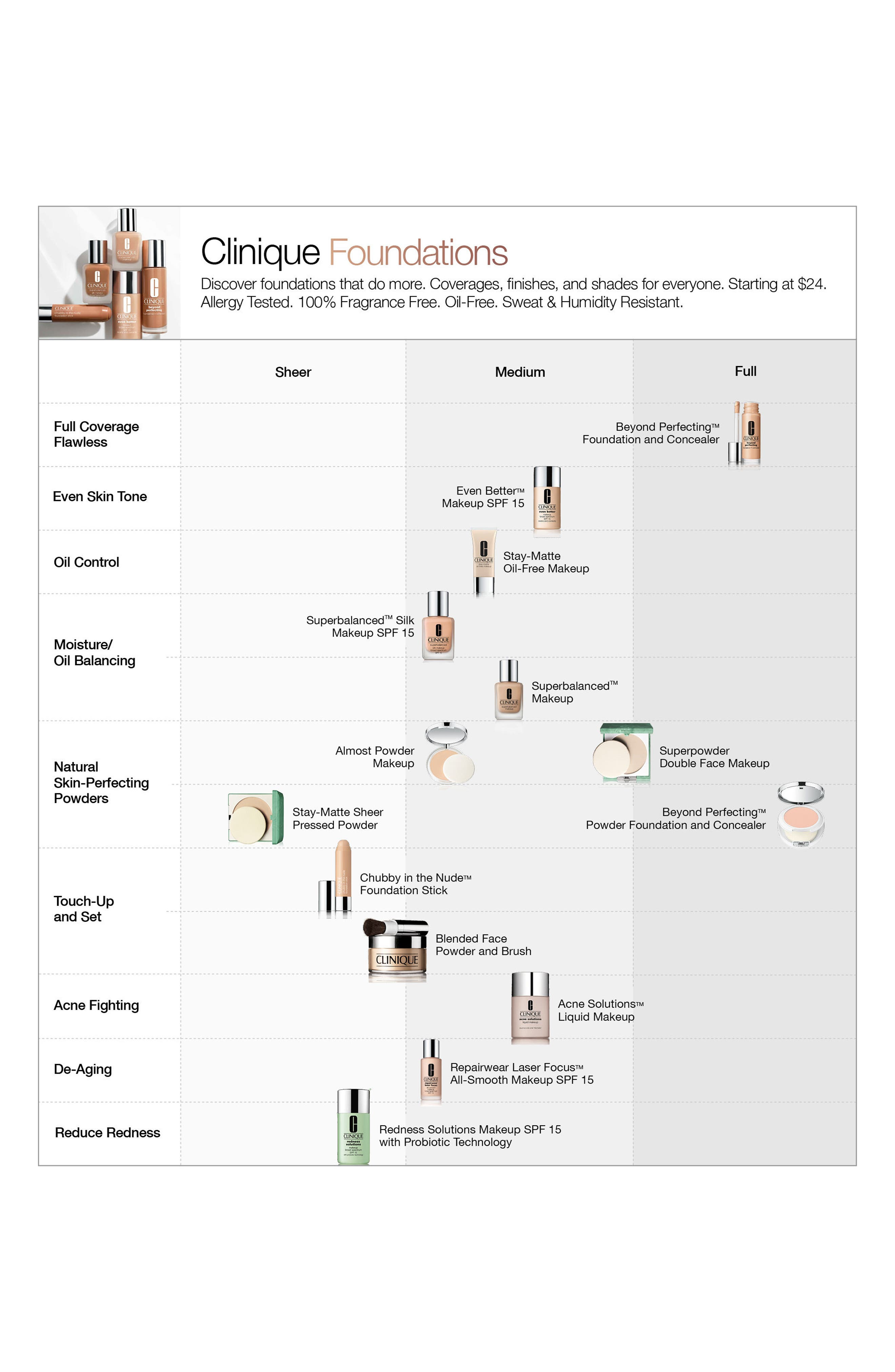 Clinique Foundation Color Chart Gallery Of Chart 2019