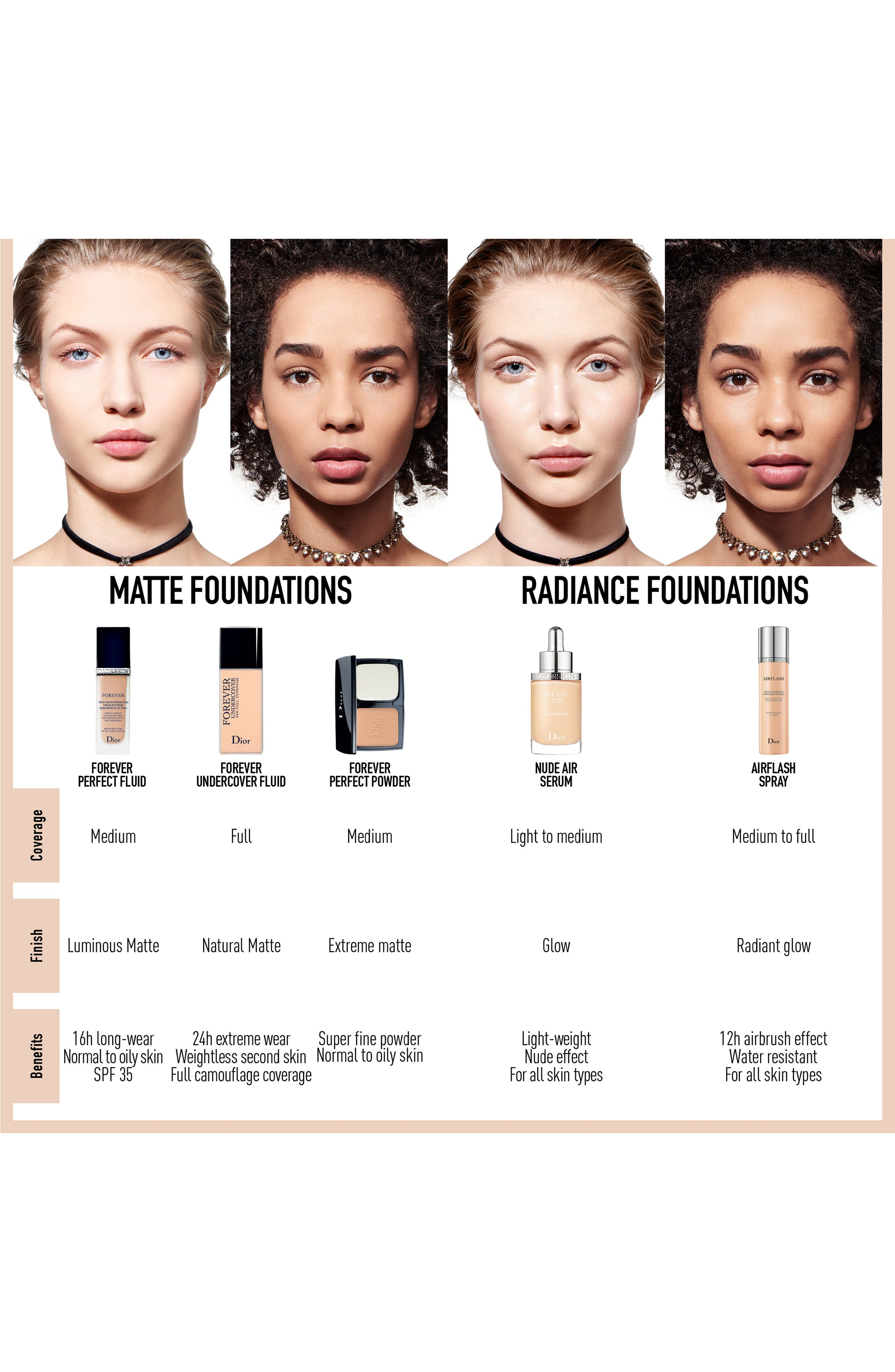 Diorskin Forever Undercover 24-Hour Full Coverage Water-Based Foundation,                             Alternate thumbnail 6, color,                             051 PRALINE