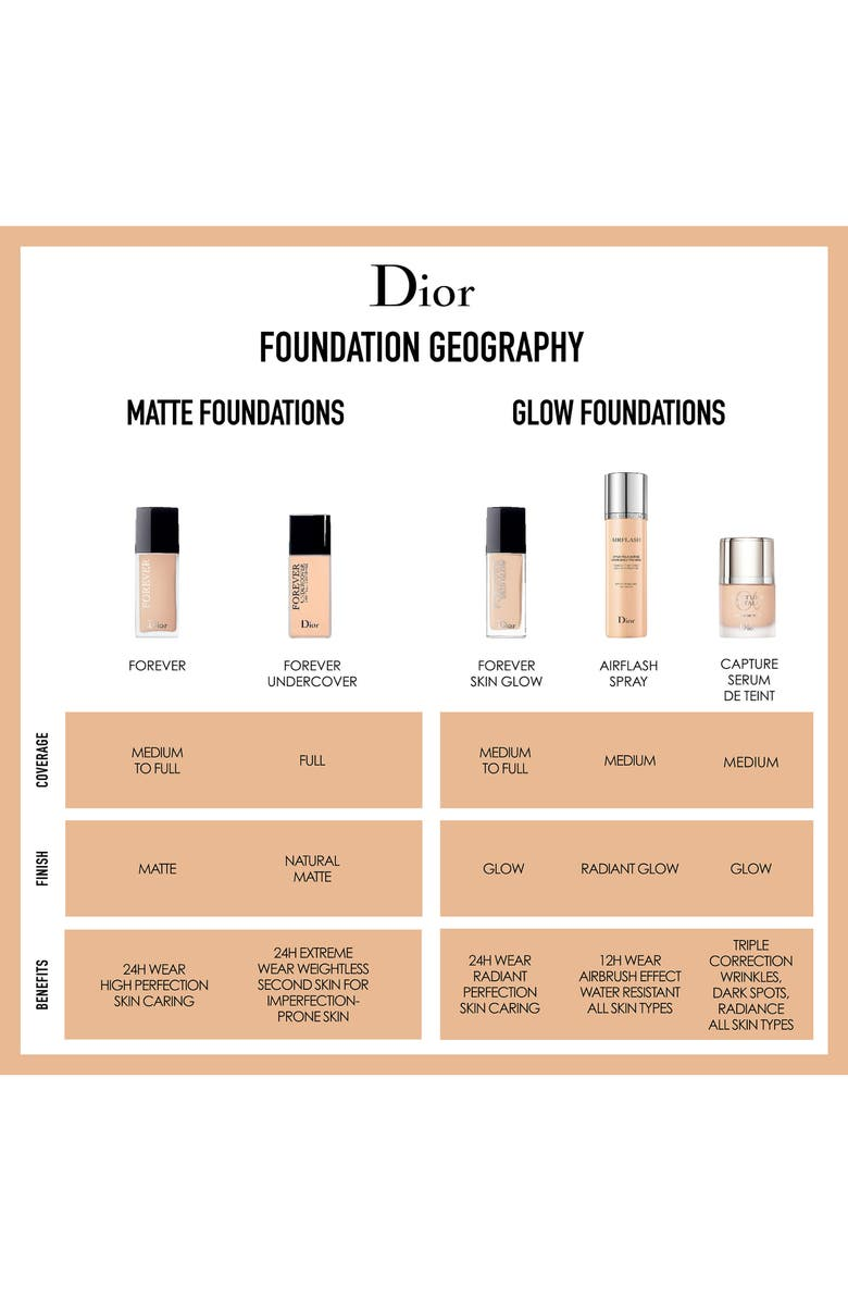 1f54472afda Diorskin Forever Foundation Color Chart - Best Picture Of Chart ...