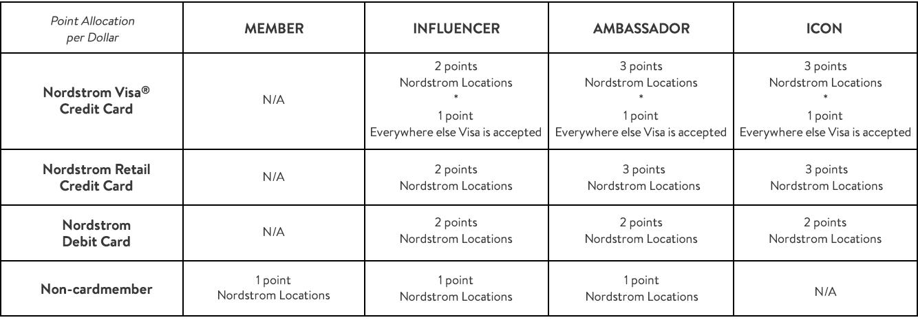 Point allocation per dollar for each member status.