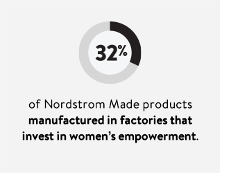 32% of Nordstrom Made products manufactured in factories that invest in women's empowerment.