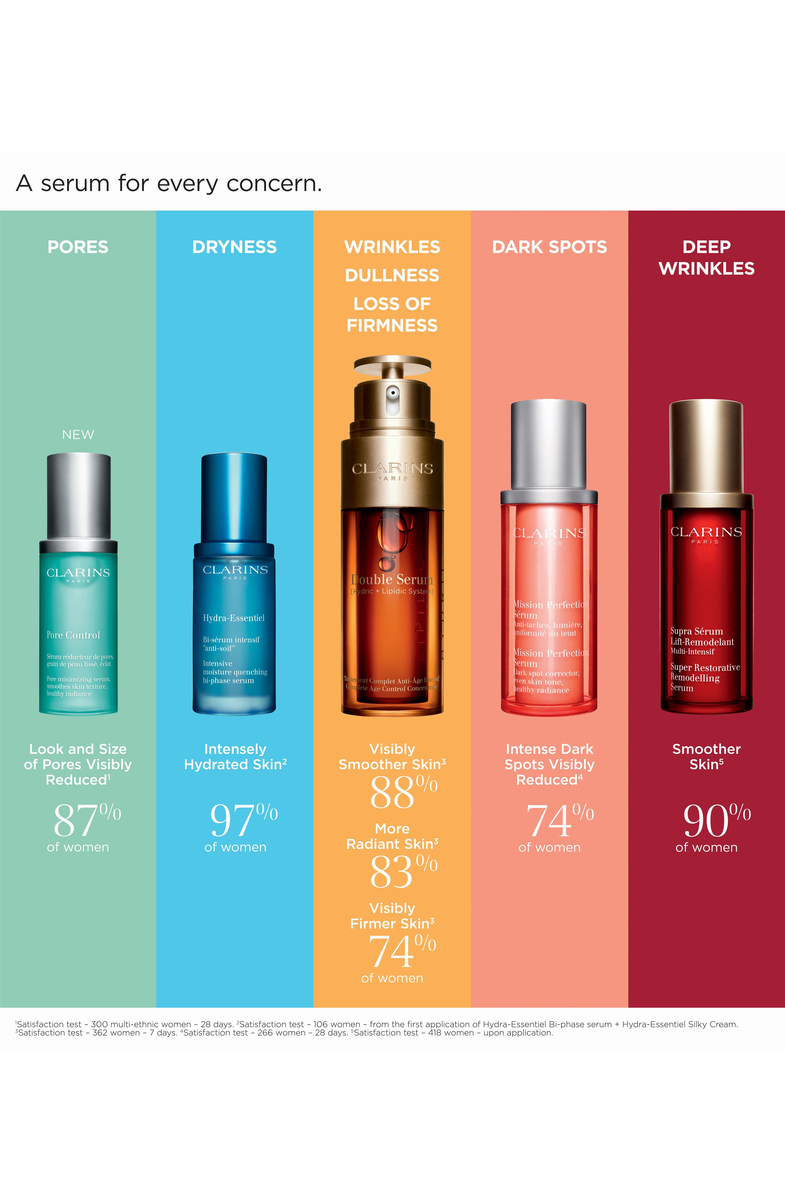 CLARINS, Double Serum Complete Age Control Concentrate, Alternate thumbnail 5, color, NO COLOR