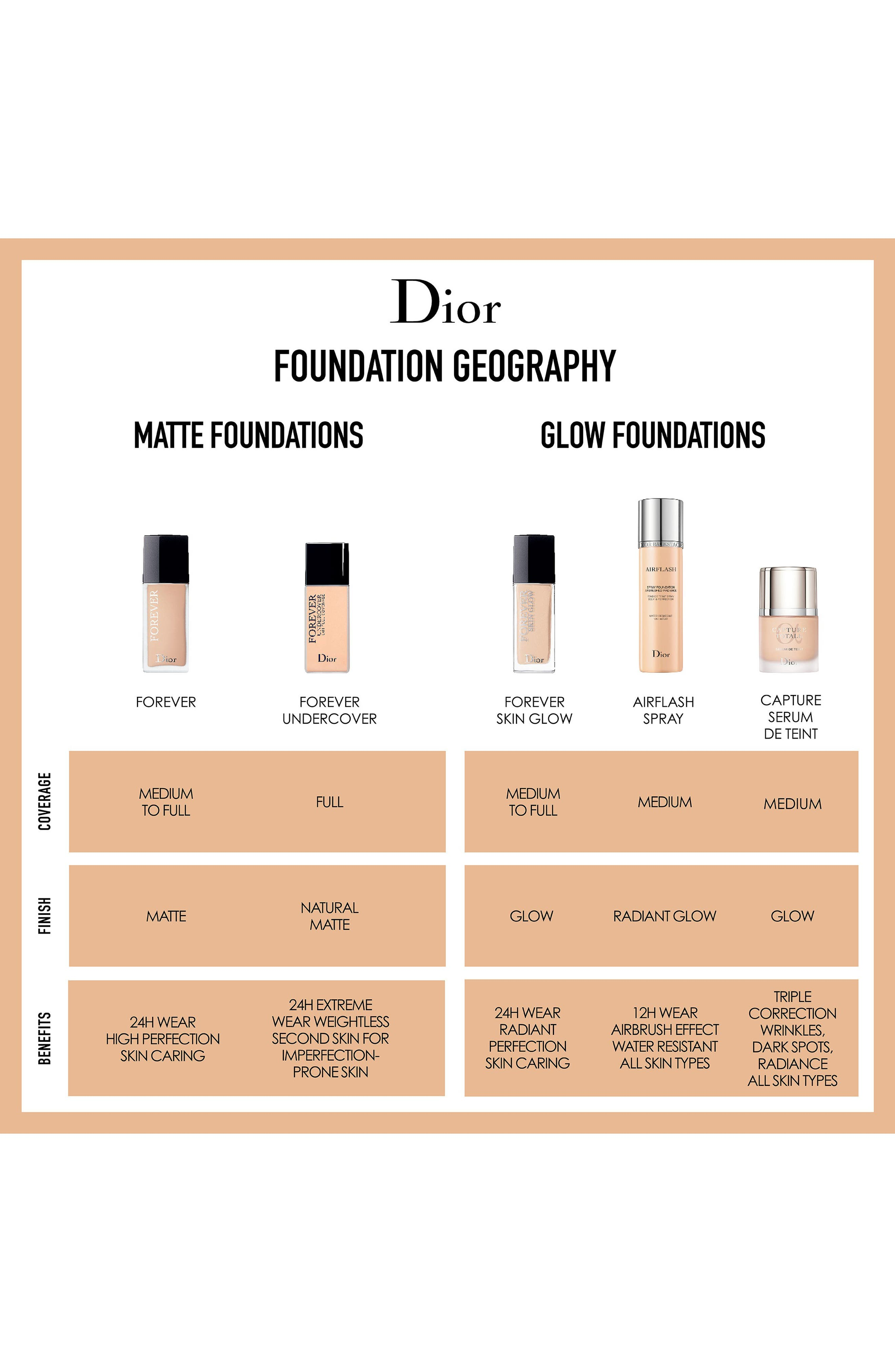 DIOR, Diorskin Forever Undercover 24-Hour Full Coverage Water-Based Foundation, Alternate thumbnail 7, color, 051 PRALINE